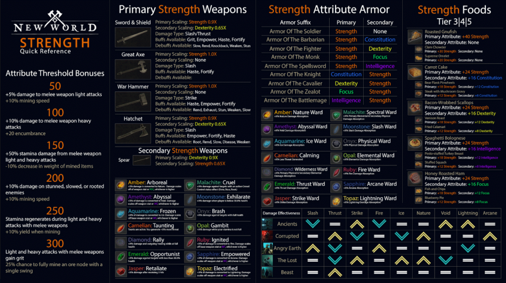 New World New World Attributes Quick Reference